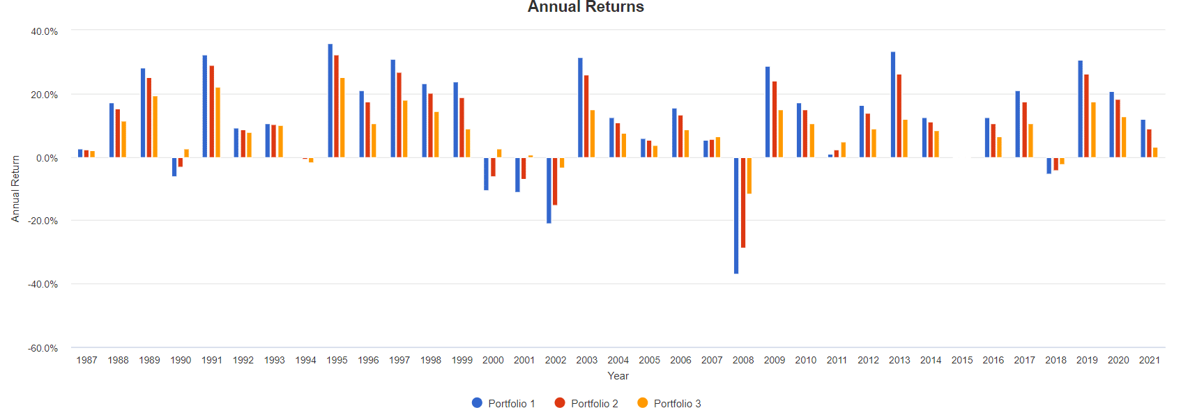 Annual Returns ETF
